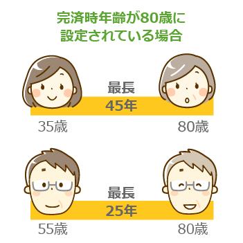 完済時年齢が80歳に設定されている場合 35歳は最長45年、55歳は最長25年で返済完了期間を設定しなければいけません