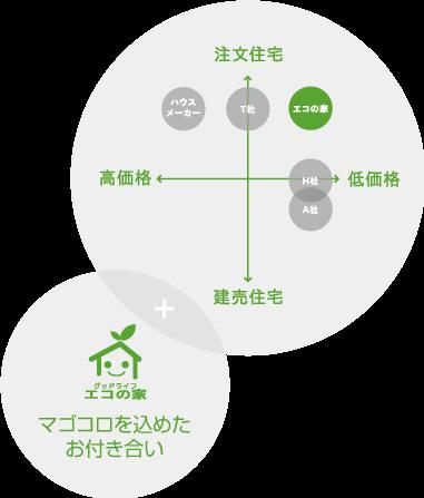エコの家は注文住宅なのに低価格。他社との価格の違い図