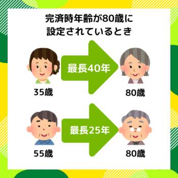 完済時年齢が80歳に設定されているとき 35歳は最長40年、55歳は最長25年で返済完了期間を設定しなければいけません
